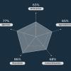 Facebook Profilinizden Karakter Analizi Çıkarın: Five Labs