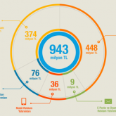 Dijital Reklam Harcamaları 2012 Türkiye Raporu