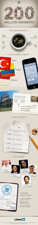 Linkedin üye sayısı 200 milyon