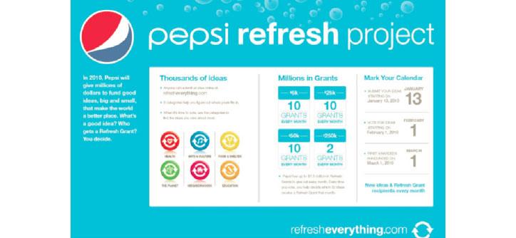 Pepsi Pazarlama Kampanyaları