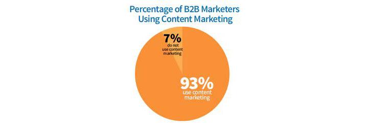 B2B içerik pazarlama