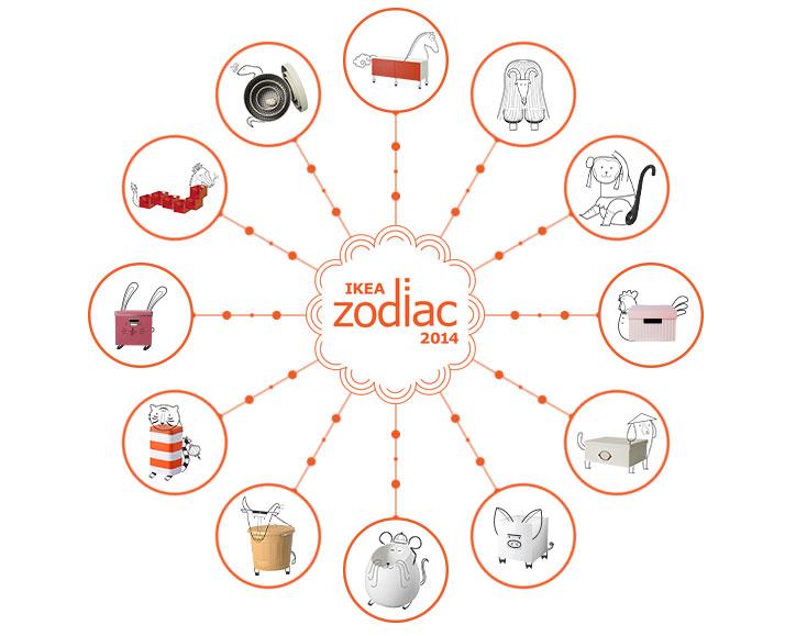 ikea zodiac 2014