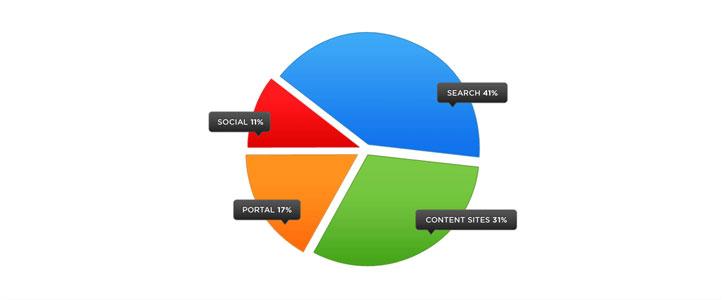 web sitesi trafik