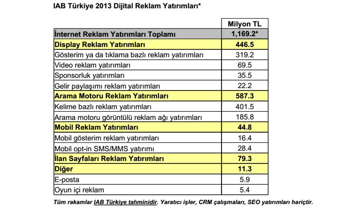 Dijital reklam harcamaları 2013 türkiye raporu