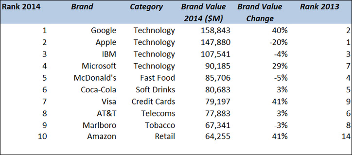 en büyük 100 global marka