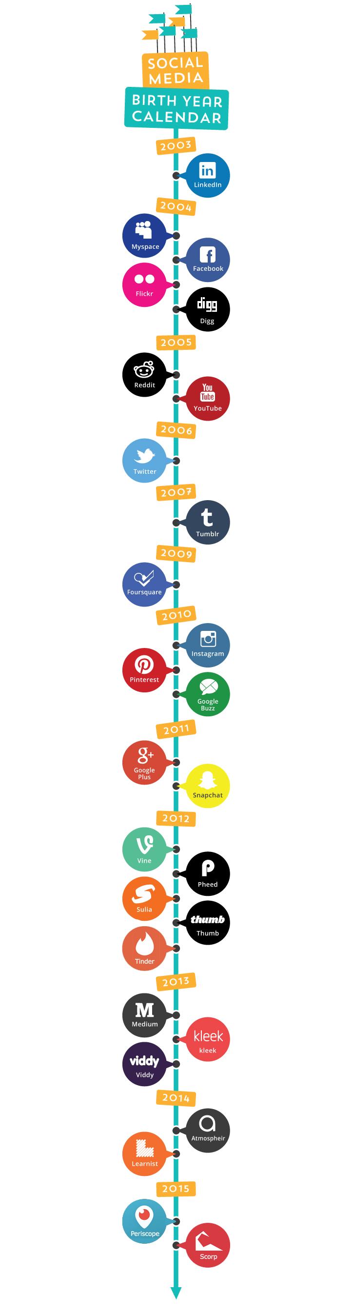 Sosyal Medya Tarihçesi