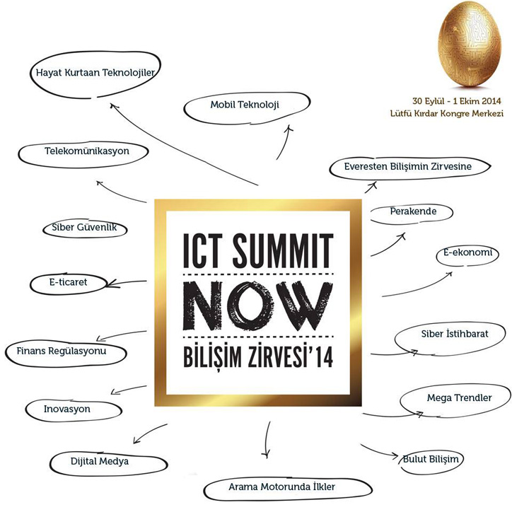 ICT Summit NOW 2014