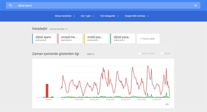 seo araçları google trends