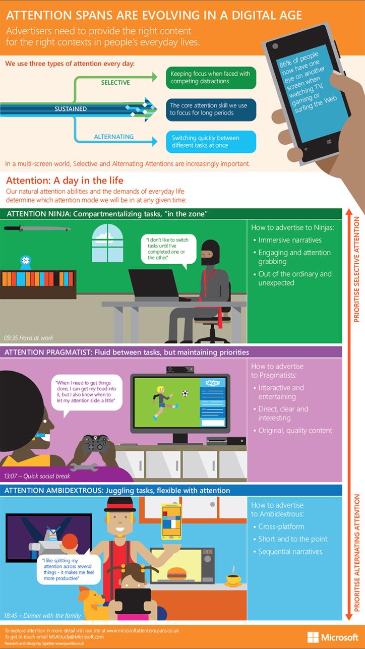 microsoft dijital medya tüketim raporu