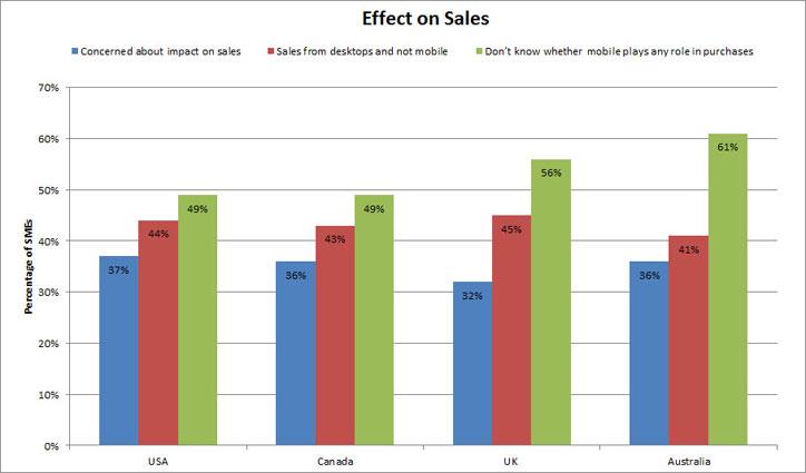 mobil güncelleme satışlara etkisi