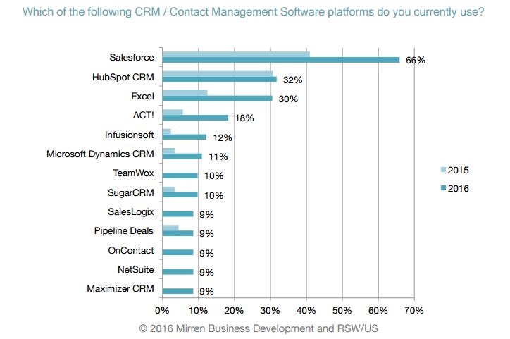 crm iletişim yönetimi platformları