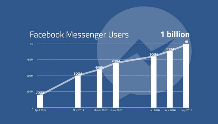 facebook messenger aylik 1 milyar kullaniciya ulasti grafik