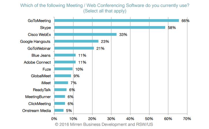 online toplantı konferans yazılımları