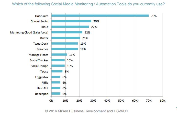 sosyal medya takip yönetim araçları