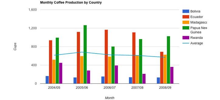 Google-Charts-data-gorsellestirme