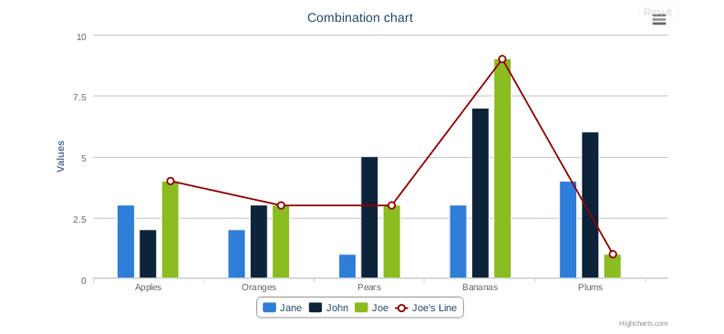 Highcharts-veri-gorsellestirme-araclari