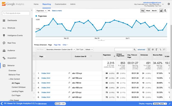 google analytics hedef kitle analizi