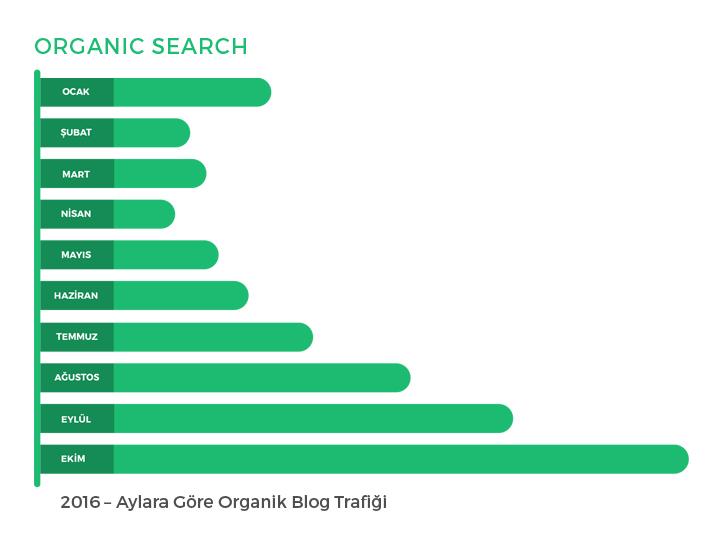 ikinciyenicom-blogunun-organik-trafik-artisi