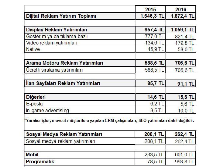 türkiye 2016 dijital reklam yatırımları