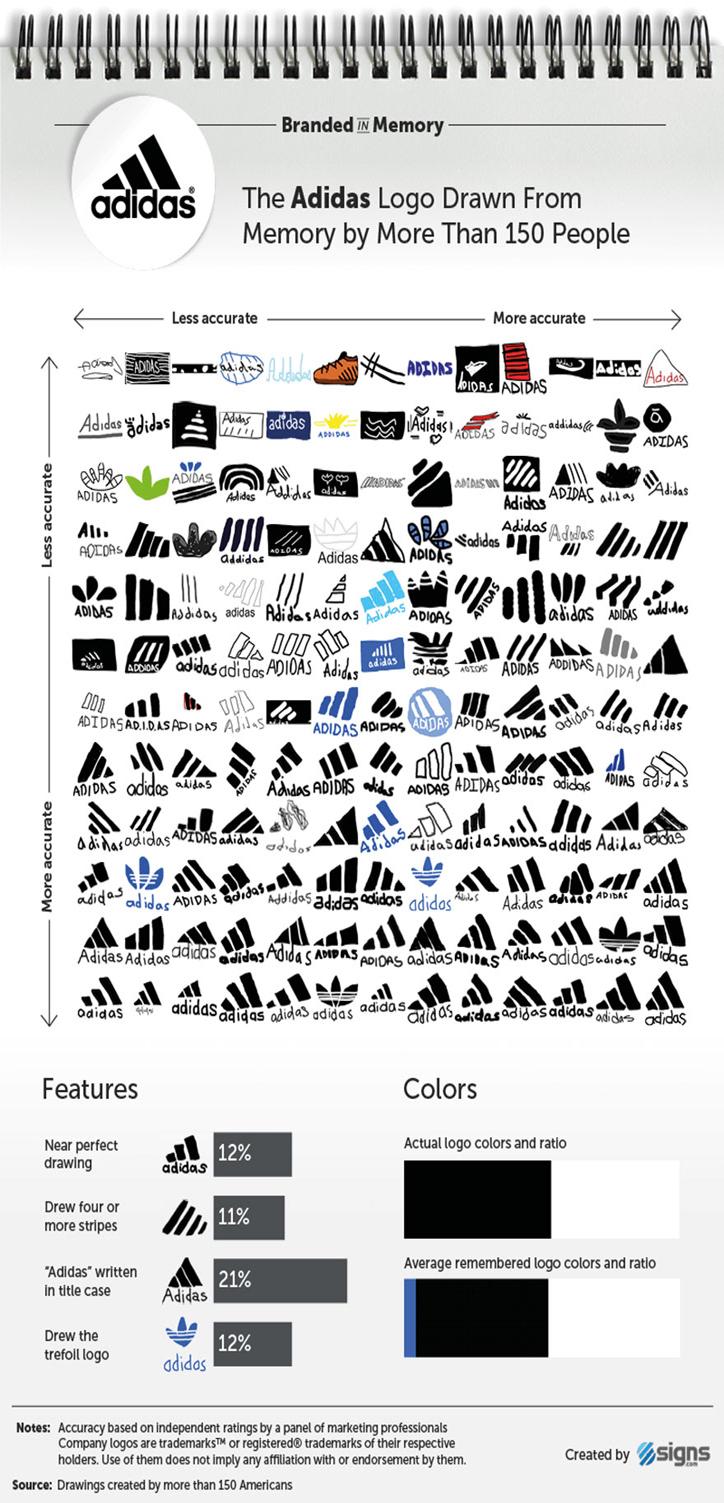 ünlü-markaların-logoları-adidas
