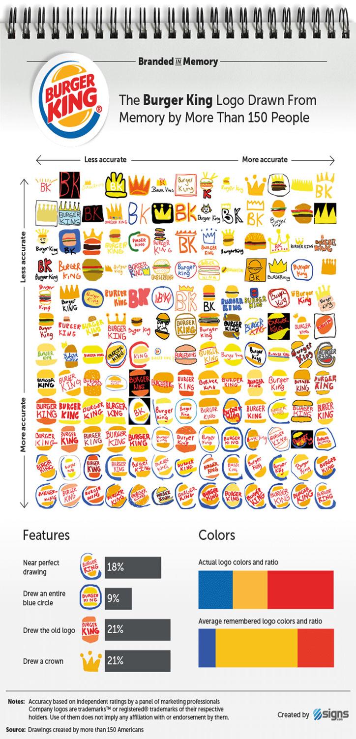 ünlü-markaların-logoları-burgerking