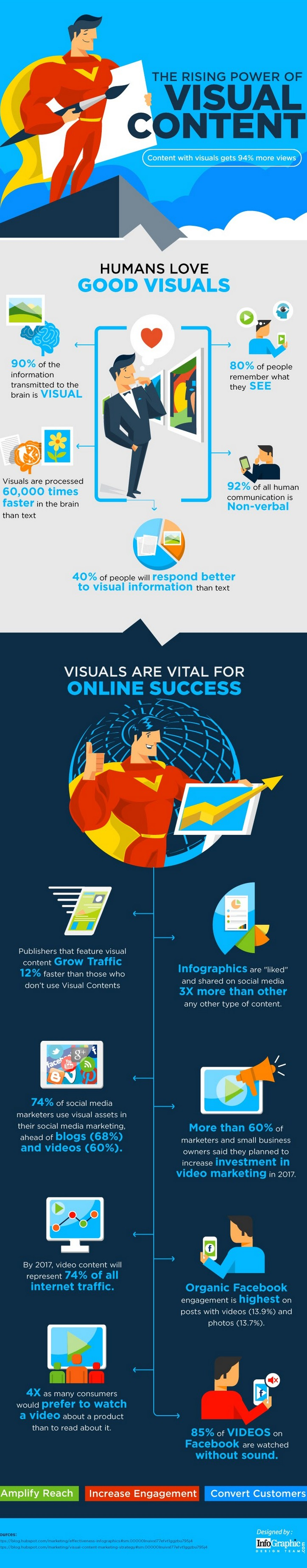 infographic-visual-content