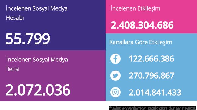social-brands-incelenen-sosyal-medya-iletileri